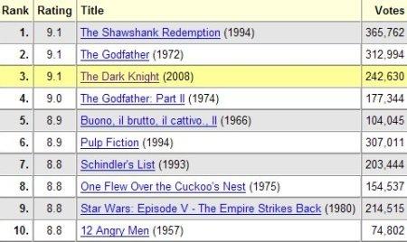 Top 10 IMDB